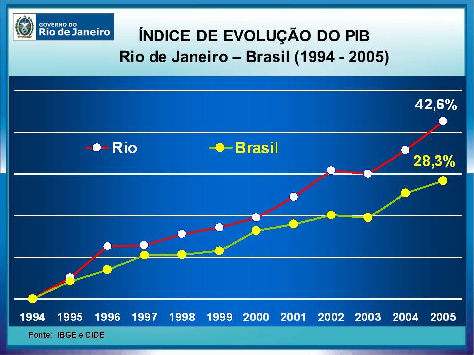 ÍNDICE DE EVOLUÇÃO DO PIB Rio de Janeiro – Brasil (1994 - 2005) Fonte: IBGE e CIDE