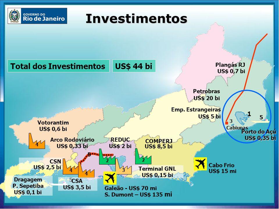 Cabiunas 3 Plangás RJ US$ 0,7 bi 3 Terminal GNL US$ 0,15 bi 1 Petrobras US$ 20 bi Emp. Estrangeiras US$ 5 bi 5 Porto do Açú US$ 0,35 bi Arco Rodoviári