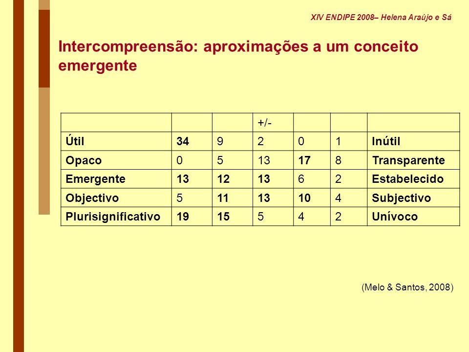 (Melo & Santos, 2008) Intercompreensão: aproximações a um conceito emergente +/- Útil349201Inútil Opaco0513178Transparente Emergente13121362Estabeleci