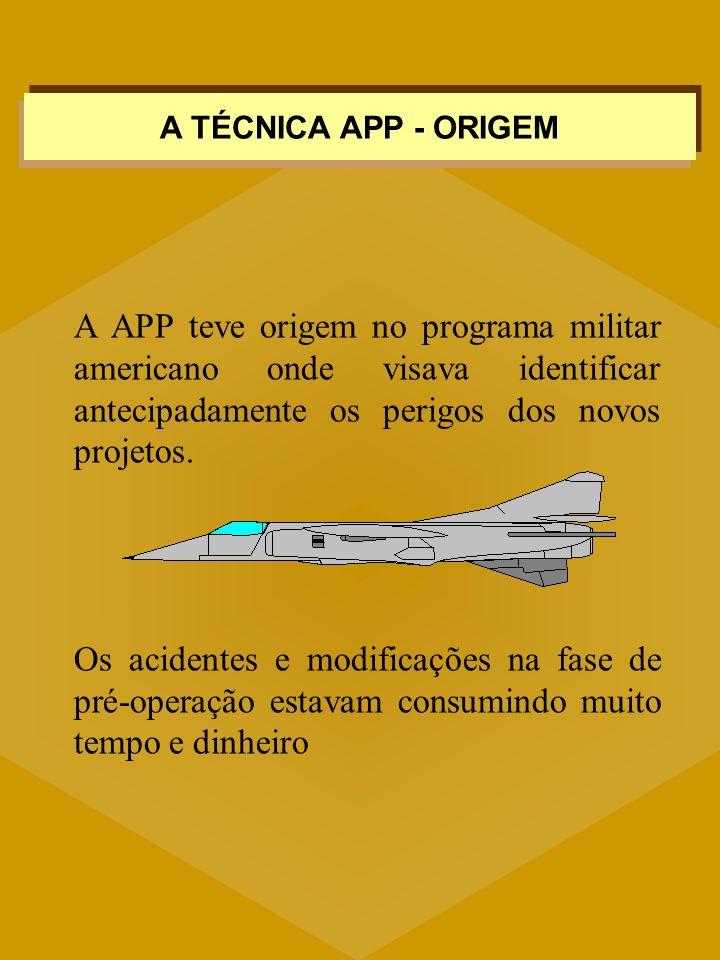 A APP teve origem no programa militar americano onde visava identificar antecipadamente os perigos dos novos projetos. Os acidentes e modificações na