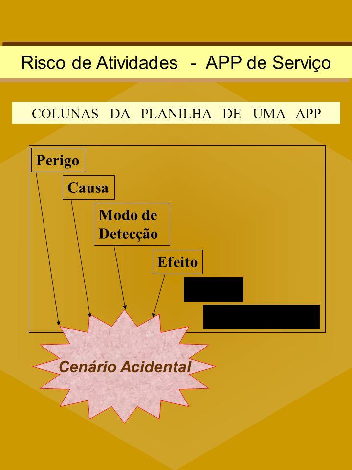 Causa Modo de Detecção Efeito F. S. R. Recomendações Perigo Cenário Acidental COLUNAS DA PLANILHA DE UMA APP Risco de Atividades - APP de Serviço