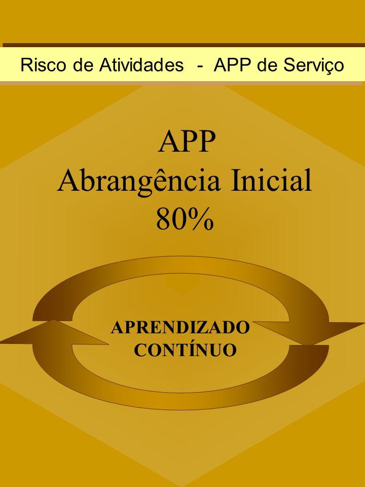 APP Abrangência Inicial 80% APRENDIZADO CONTÍNUO Risco de Atividades - APP de Serviço