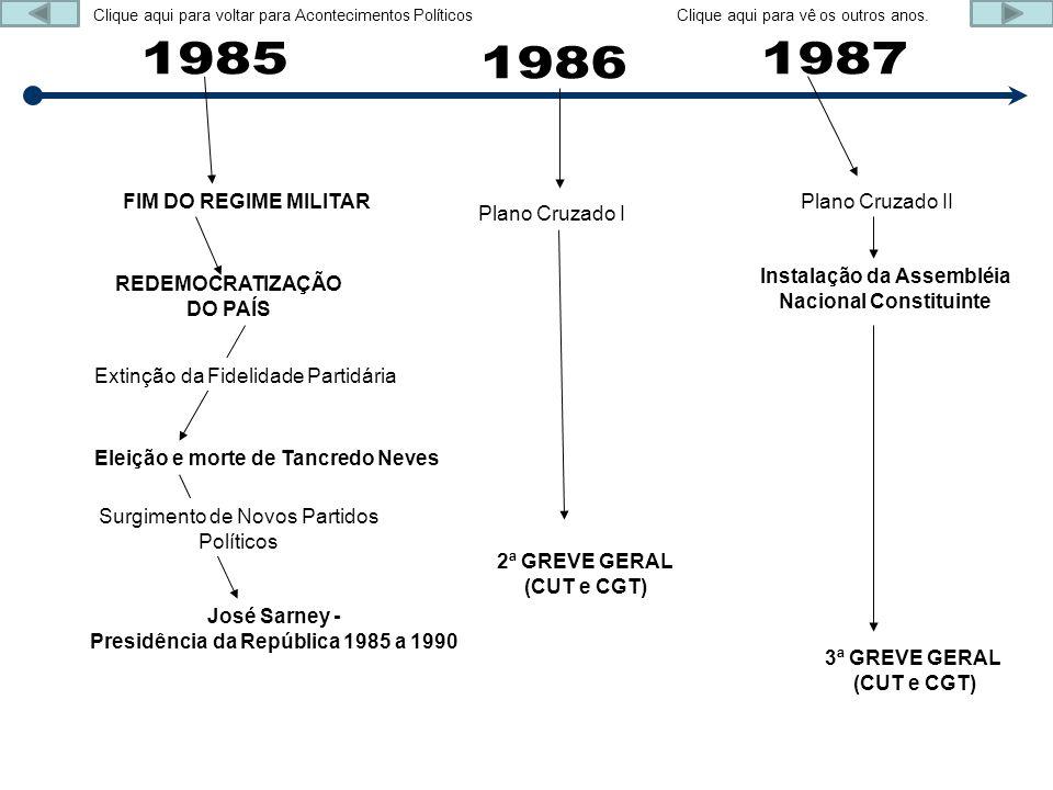REDEMOCRATIZAÇÃO DO PAÍS FIM DO REGIME MILITAR Eleição e morte de Tancredo Neves José Sarney - Presidência da República 1985 a 1990 Surgimento de Novo
