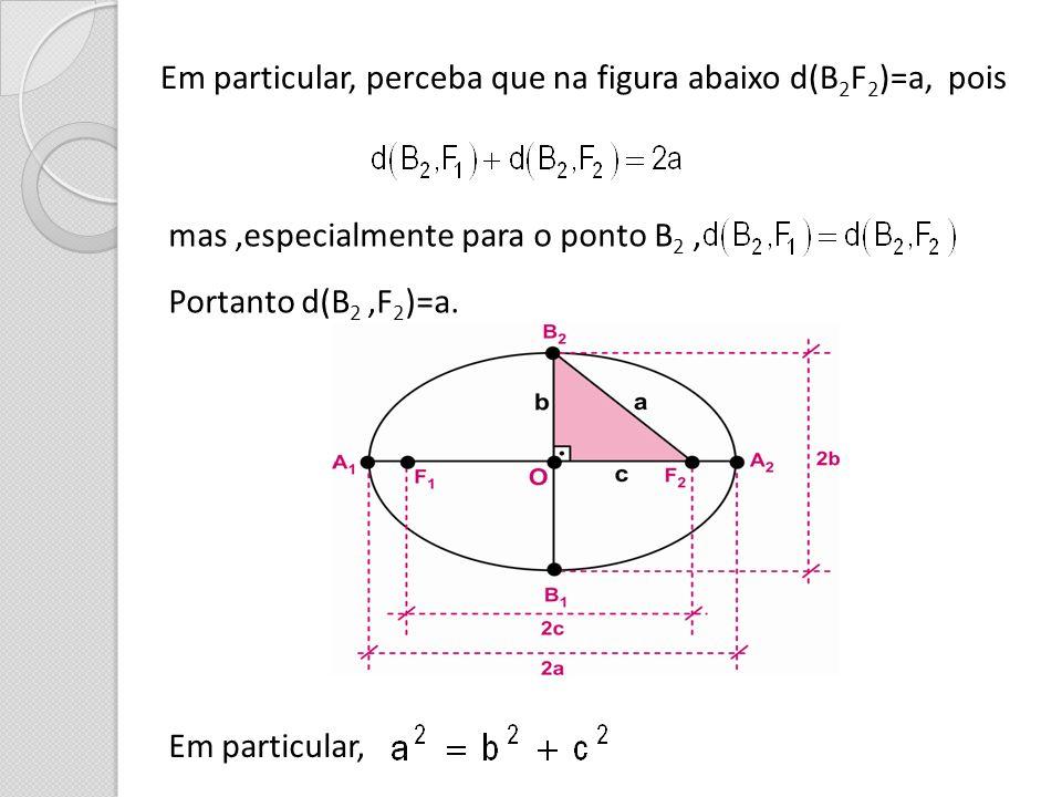 Em particular, perceba que na figura abaixo d(B 2 F 2 )=a, pois mas,especialmente para o ponto B 2, Portanto d(B 2,F 2 )=a. Em particular,