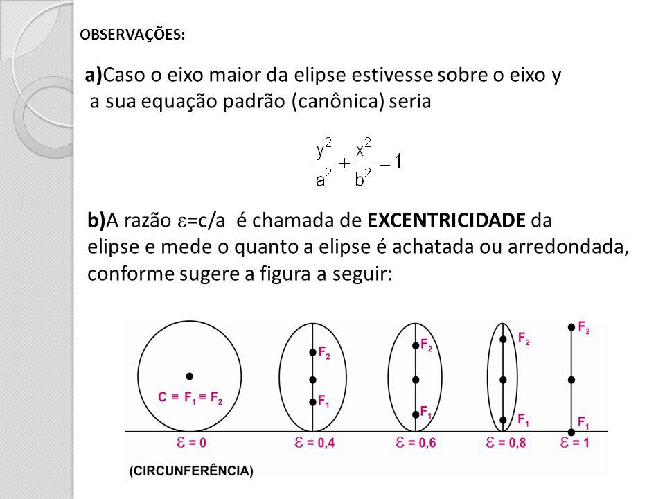 OBSERVAÇÕES: a)Caso o eixo maior da elipse estivesse sobre o eixo y a sua equação padrão (canônica) seria b)A razão =c/a é chamada de EXCENTRICIDADE d