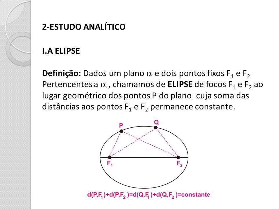 2-ESTUDO ANALÍTICO I.A ELIPSE Definição: Dados um plano e dois pontos fixos F 1 e F 2 Pertencentes a, chamamos de ELIPSE de focos F 1 e F 2 ao lugar g