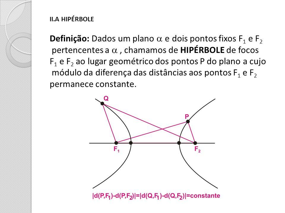II.A HIPÉRBOLE Definição: Dados um plano e dois pontos fixos F 1 e F 2 pertencentes a, chamamos de HIPÉRBOLE de focos F 1 e F 2 ao lugar geométrico do