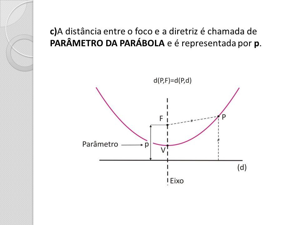 c)A distância entre o foco e a diretriz é chamada de PARÂMETRO DA PARÁBOLA e é representada por p.