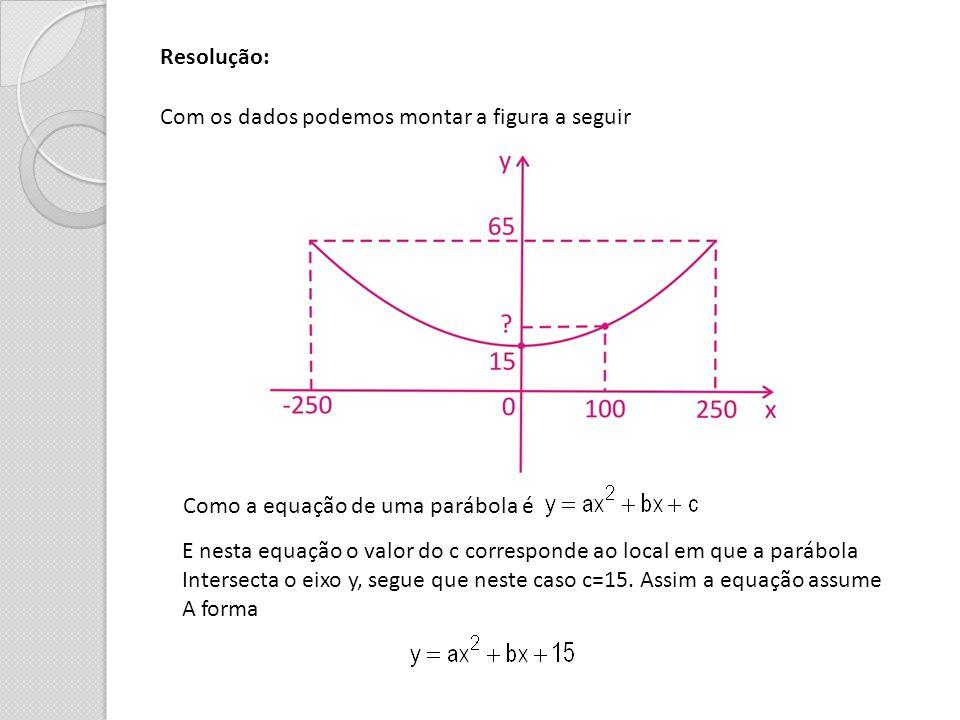Resolução: Com os dados podemos montar a figura a seguir Como a equação de uma parábola é E nesta equação o valor do c corresponde ao local em que a p