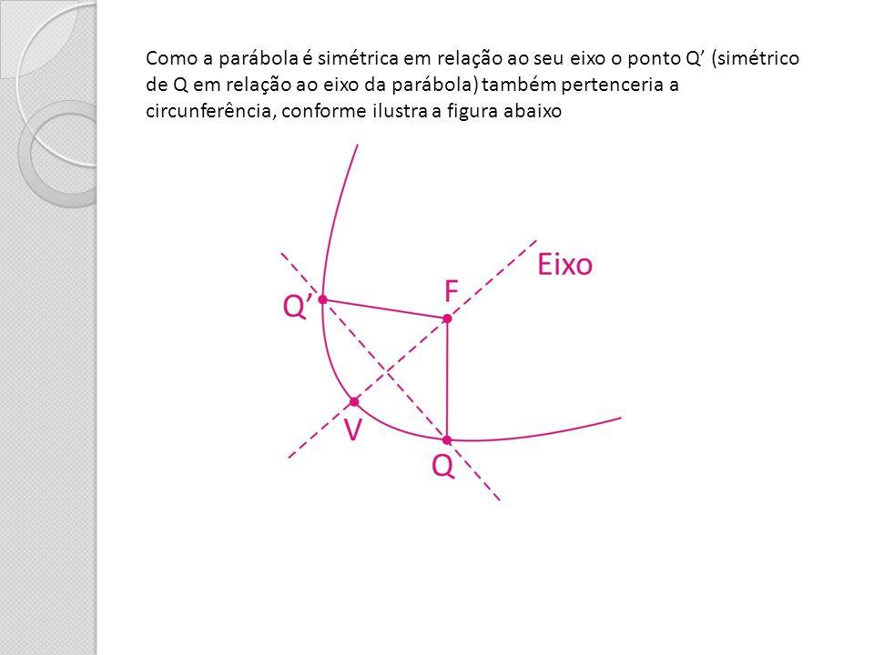 Como a parábola é simétrica em relação ao seu eixo o ponto Q (simétrico de Q em relação ao eixo da parábola) também pertenceria a circunferência, conf