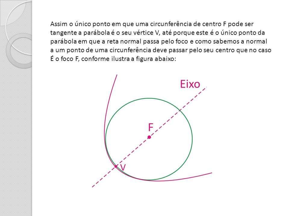 Assim o único ponto em que uma circunferência de centro F pode ser tangente a parábola é o seu vértice V, até porque este é o único ponto da parábola