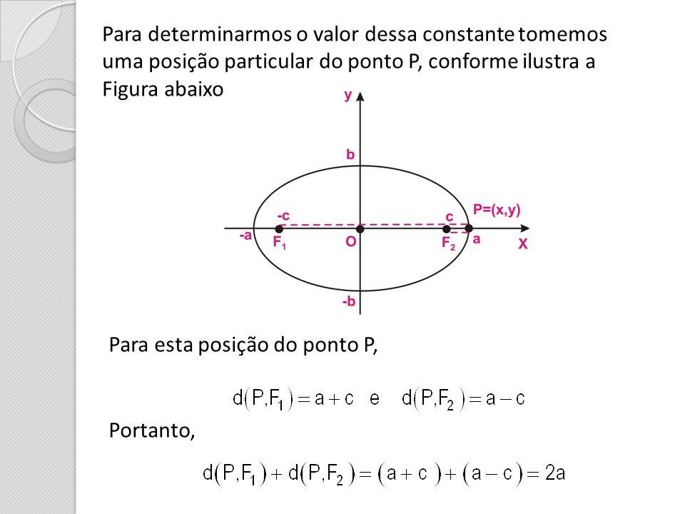 Para determinarmos o valor dessa constante tomemos uma posição particular do ponto P, conforme ilustra a Figura abaixo Para esta posição do ponto P, P