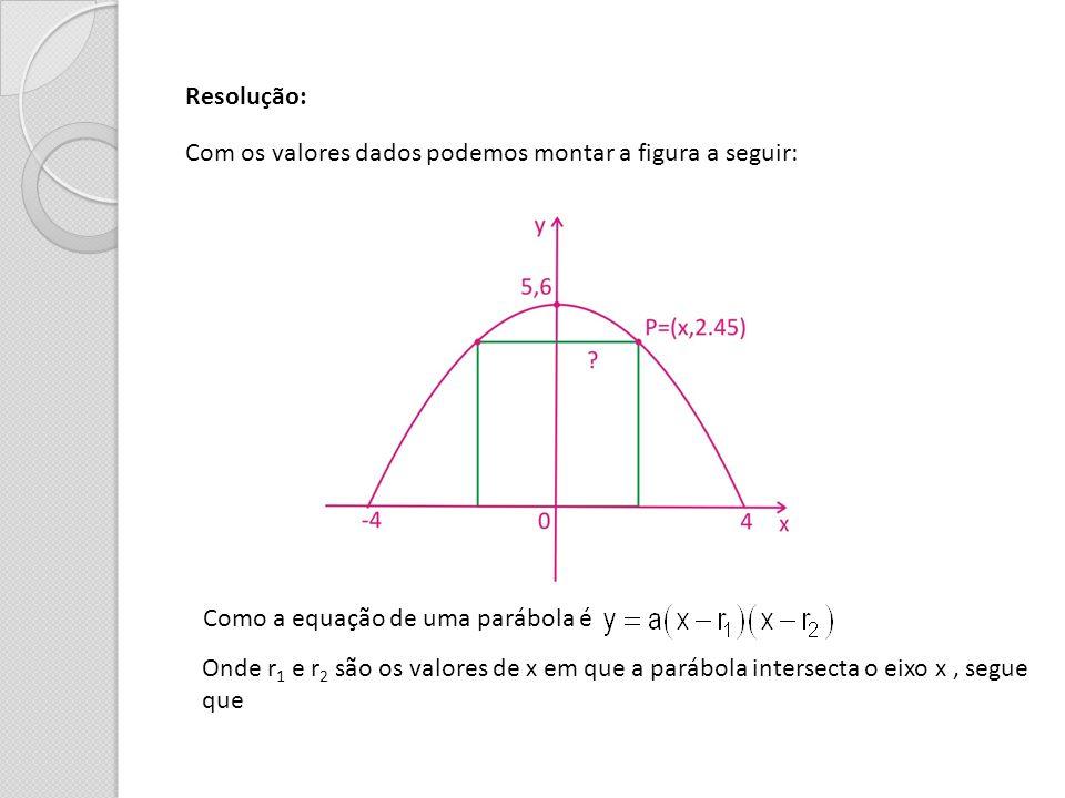 Resolução: Com os valores dados podemos montar a figura a seguir: Como a equação de uma parábola é Onde r 1 e r 2 são os valores de x em que a parábol