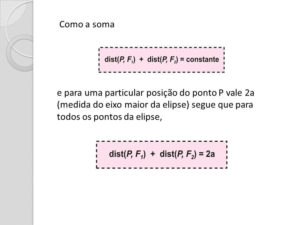 Como a soma e para uma particular posição do ponto P vale 2a (medida do eixo maior da elipse) segue que para todos os pontos da elipse,