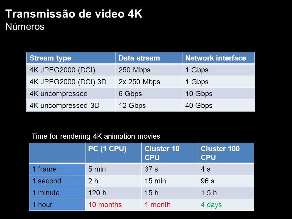 Stream typeData streamNetwork interface 4K JPEG2000 (DCI)250 Mbps1 Gbps 4K JPEG2000 (DCI) 3D2x 250 Mbps1 Gbps 4K uncompressed6 Gbps10 Gbps 4K uncompressed 3D12 Gbps40 Gbps PC (1 CPU)Cluster 10 CPU Cluster 100 CPU 1 frame5 min37 s4 s 1 second2 h15 min96 s 1 minute120 h15 h1,5 h 1 hour10 months1 month4 days Transmissão de video 4K Números Time for rendering 4K animation movies