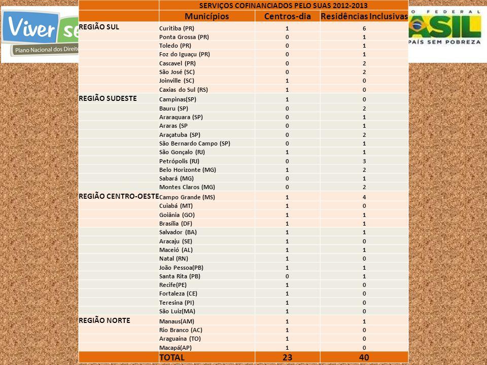 SERVIÇOS COFINANCIADOS PELO SUAS 2012-2013 MunicípiosCentros-diaResidências Inclusivas REGIÃO SUL Curitiba (PR)16 Ponta Grossa (PR)01 Toledo (PR)01 Fo