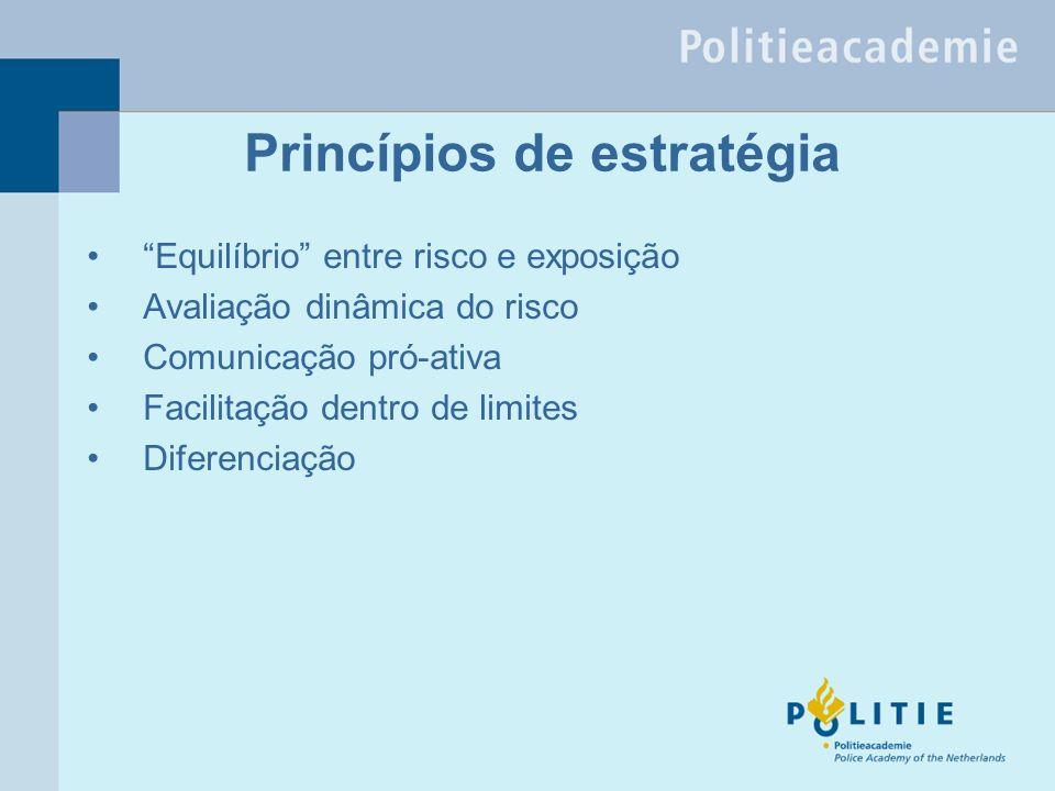 Princípios de estratégia Equilíbrio entre risco e exposição Avaliação dinâmica do risco Comunicação pró-ativa Facilitação dentro de limites Diferenciação