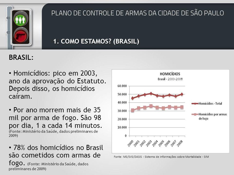 1.COMO ESTAMOS. (BRASIL) BRASIL: Homicídios: pico em 2003, ano da aprovação do Estatuto.