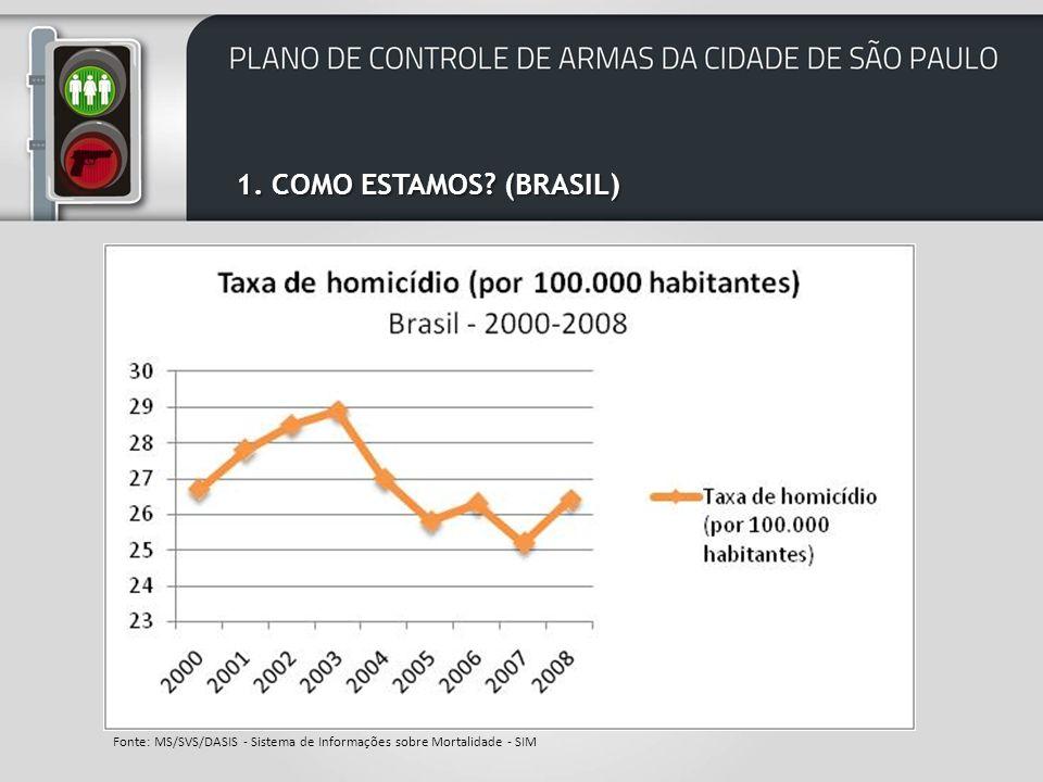 São Paulo, no primeiro trimestre de 2011: A taxa de homicídios no estado de São Paulo ficou em 9,52 por cada 100.000 habitantes (o que representa o cumprimento pela primeira vez da recomendação da Organização Mundial da Saúde – OMS para níveis não-epidêmicos de homicídios) Em comparação ao primeiro trimestre de 2010: No estado a taxa de homicídios retrocedeu 18,9% Na cidade a taxa de homicídios retrocedeu 41% 1.