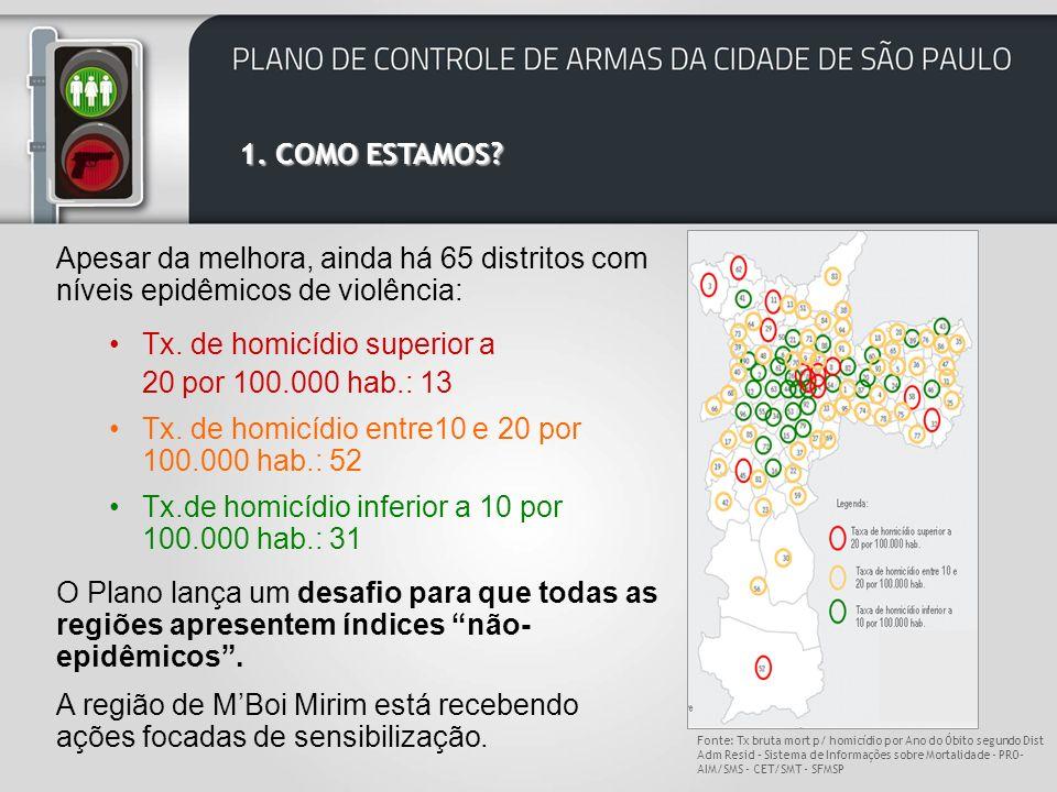 Taxa de homicídios na cidade (2010): 10,6 por 100.000 hab.