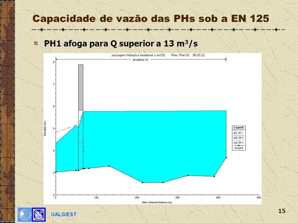 UALG/EST 15 Capacidade de vazão das PHs sob a EN 125 PH1 afoga para Q superior a 13 m 3 /s