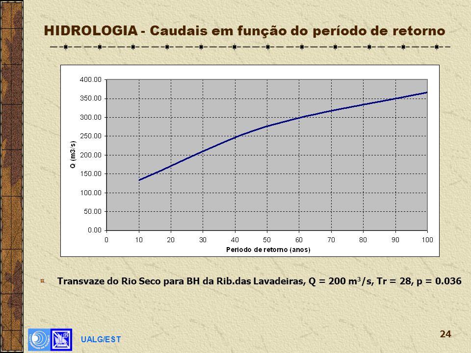 UALG/EST 24 HIDROLOGIA - Caudais em função do período de retorno Transvaze do Rio Seco para BH da Rib.das Lavadeiras, Q = 200 m 3 /s, Tr = 28, p = 0.036