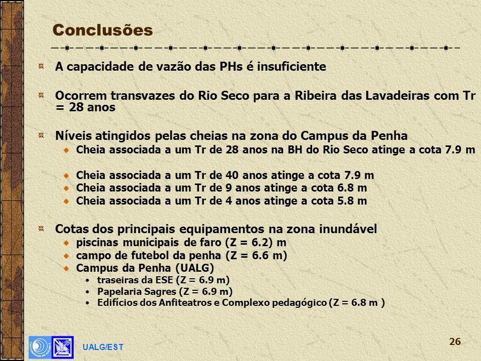 UALG/EST 26 Conclusões A capacidade de vazão das PHs é insuficiente Ocorrem transvazes do Rio Seco para a Ribeira das Lavadeiras com Tr = 28 anos Níveis atingidos pelas cheias na zona do Campus da Penha Cheia associada a um Tr de 28 anos na BH do Rio Seco atinge a cota 7.9 m Cheia associada a um Tr de 40 anos atinge a cota 7.9 m Cheia associada a um Tr de 9 anos atinge a cota 6.8 m Cheia associada a um Tr de 4 anos atinge a cota 5.8 m Cotas dos principais equipamentos na zona inundável piscinas municipais de faro (Z = 6.2) m campo de futebol da penha (Z = 6.6 m) Campus da Penha (UALG) traseiras da ESE (Z = 6.9 m) Papelaria Sagres (Z = 6.9 m) Edifícios dos Anfiteatros e Complexo pedagógico (Z = 6.8 m )