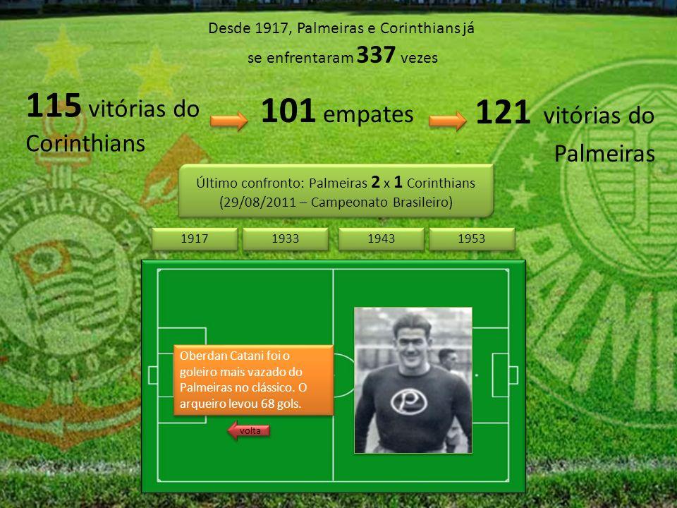 Desde 1917, Palmeiras e Corinthians já se enfrentaram 337 vezes 115 vitórias do Corinthians 121 vitórias do Palmeiras 101 empates Último confronto: Palmeiras 2 x 1 Corinthians (29/08/2011 – Campeonato Brasileiro) Último confronto: Palmeiras 2 x 1 Corinthians (29/08/2011 – Campeonato Brasileiro) 1943 1953 1917 1933 Oberdan Catani foi o goleiro mais vazado do Palmeiras no clássico.