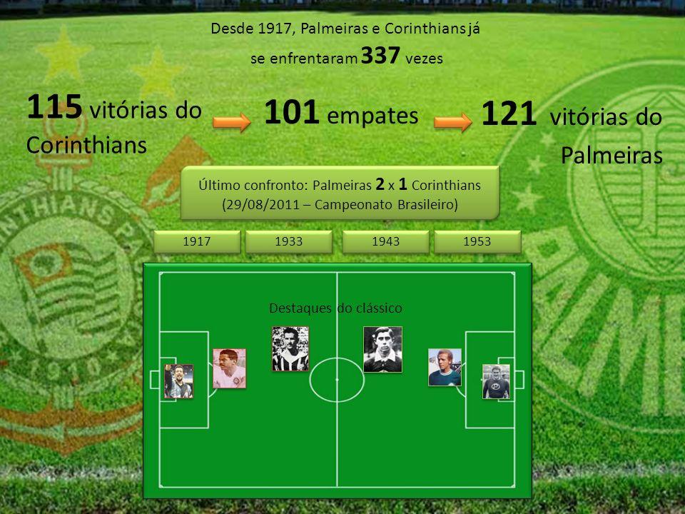 Desde 1917, Palmeiras e Corinthians já se enfrentaram 337 vezes 115 vitórias do Corinthians 121 vitórias do Palmeiras 101 empates Último confronto: Palmeiras 2 x 1 Corinthians (29/08/2011 – Campeonato Brasileiro) Último confronto: Palmeiras 2 x 1 Corinthians (29/08/2011 – Campeonato Brasileiro) Destaques do clássico 1943 1953 1917 1933