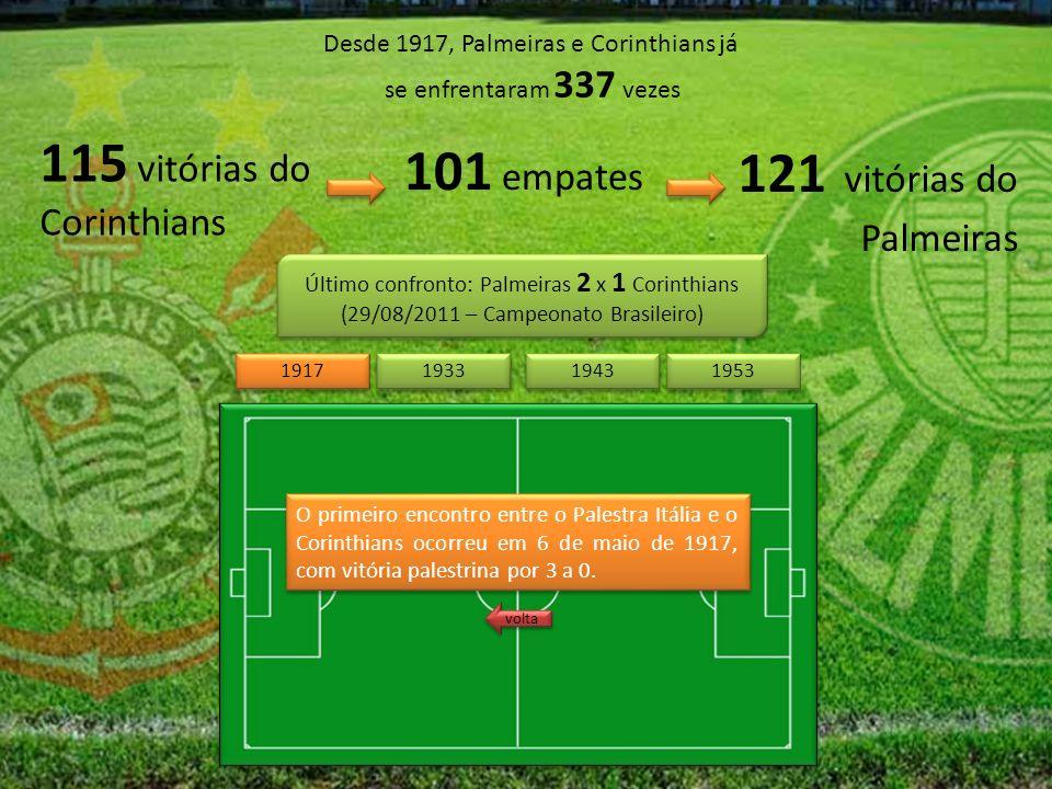 Desde 1917, Palmeiras e Corinthians já se enfrentaram 337 vezes 115 vitórias do Corinthians 121 vitórias do Palmeiras 101 empates Último confronto: Palmeiras 2 x 1 Corinthians (29/08/2011 – Campeonato Brasileiro) Último confronto: Palmeiras 2 x 1 Corinthians (29/08/2011 – Campeonato Brasileiro) 1943 1953 1917 1933 O primeiro encontro entre o Palestra Itália e o Corinthians ocorreu em 6 de maio de 1917, com vitória palestrina por 3 a 0.