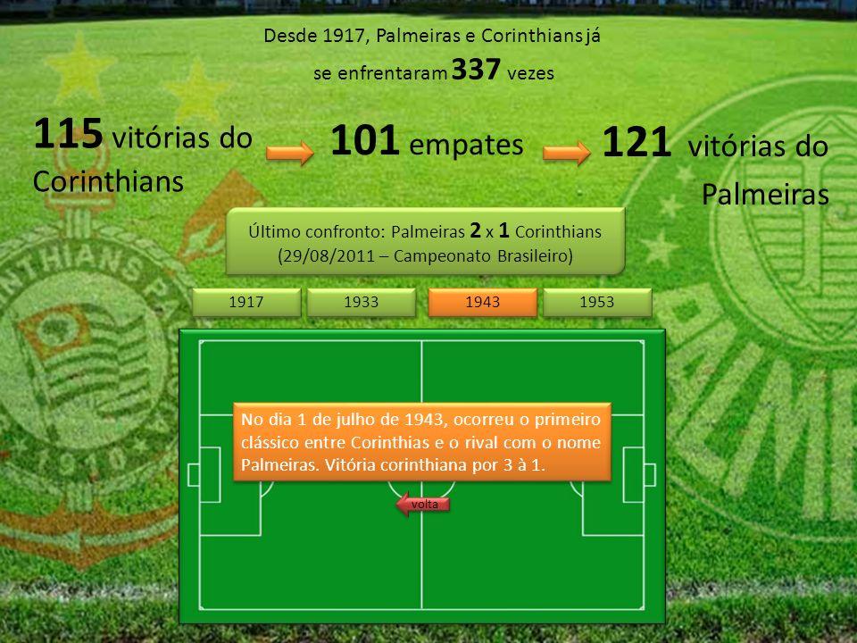 Desde 1917, Palmeiras e Corinthians já se enfrentaram 337 vezes 115 vitórias do Corinthians 121 vitórias do Palmeiras 101 empates Último confronto: Palmeiras 2 x 1 Corinthians (29/08/2011 – Campeonato Brasileiro) Último confronto: Palmeiras 2 x 1 Corinthians (29/08/2011 – Campeonato Brasileiro) 1943 1953 1917 1933 No dia 1 de julho de 1943, ocorreu o primeiro clássico entre Corinthias e o rival com o nome Palmeiras.