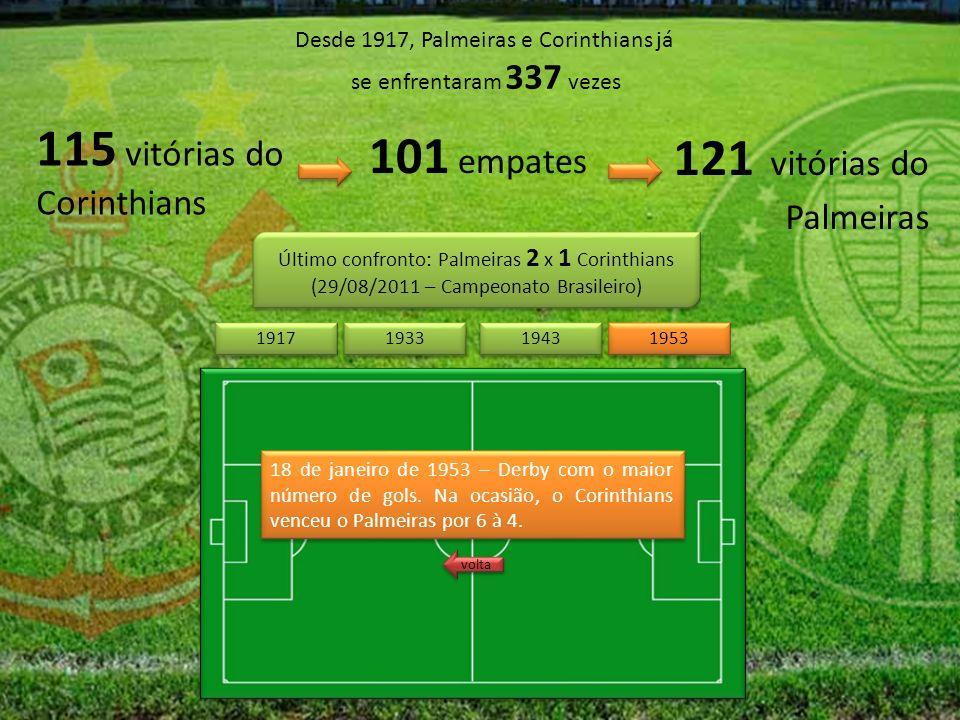Desde 1917, Palmeiras e Corinthians já se enfrentaram 337 vezes 115 vitórias do Corinthians 121 vitórias do Palmeiras 101 empates Último confronto: Palmeiras 2 x 1 Corinthians (29/08/2011 – Campeonato Brasileiro) Último confronto: Palmeiras 2 x 1 Corinthians (29/08/2011 – Campeonato Brasileiro) 1943 1953 1917 1933 18 de janeiro de 1953 – Derby com o maior número de gols.