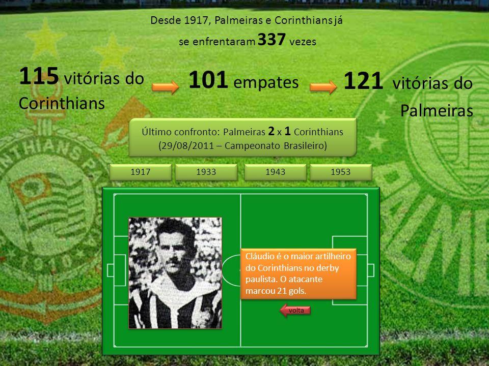 Desde 1917, Palmeiras e Corinthians já se enfrentaram 337 vezes 115 vitórias do Corinthians 121 vitórias do Palmeiras 101 empates Último confronto: Palmeiras 2 x 1 Corinthians (29/08/2011 – Campeonato Brasileiro) Último confronto: Palmeiras 2 x 1 Corinthians (29/08/2011 – Campeonato Brasileiro) 1943 1953 1917 1933 Cláudio é o maior artilheiro do Corinthians no derby paulista.