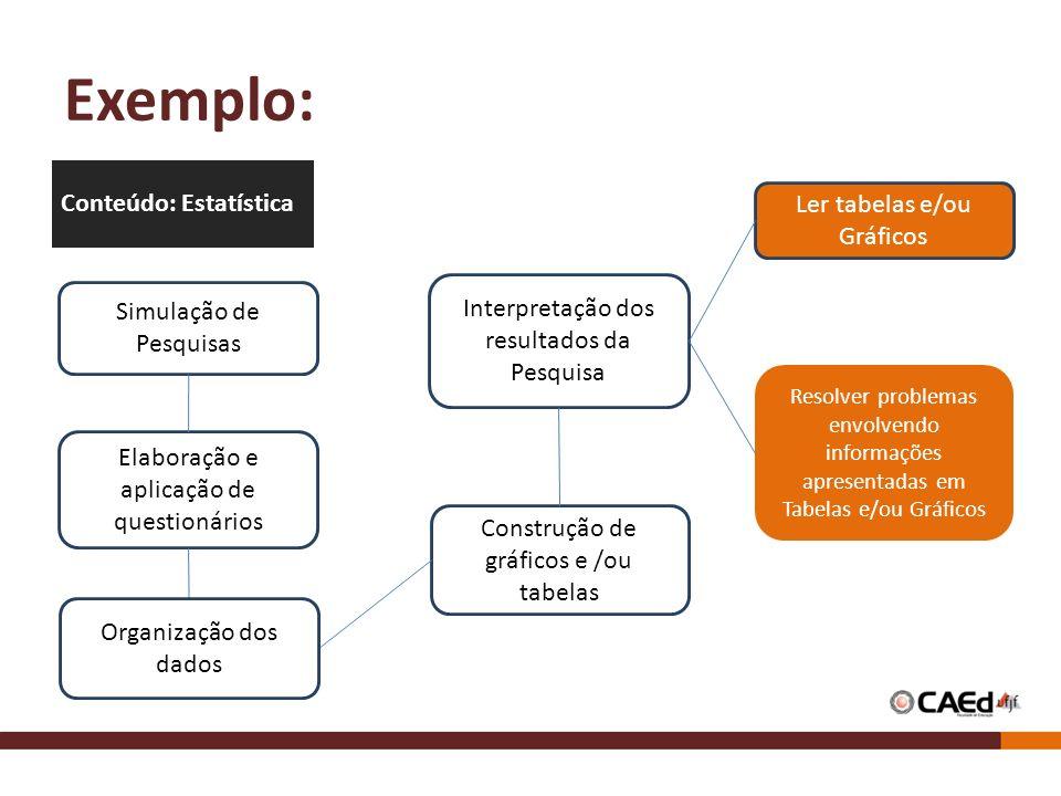 Exemplo: Simulação de Pesquisas Elaboração e aplicação de questionários Interpretação dos resultados da Pesquisa Resolver problemas envolvendo informações apresentadas em Tabelas e/ou Gráficos Construção de gráficos e /ou tabelas Conteúdo: Estatística Ler tabelas e/ou Gráficos Organização dos dados