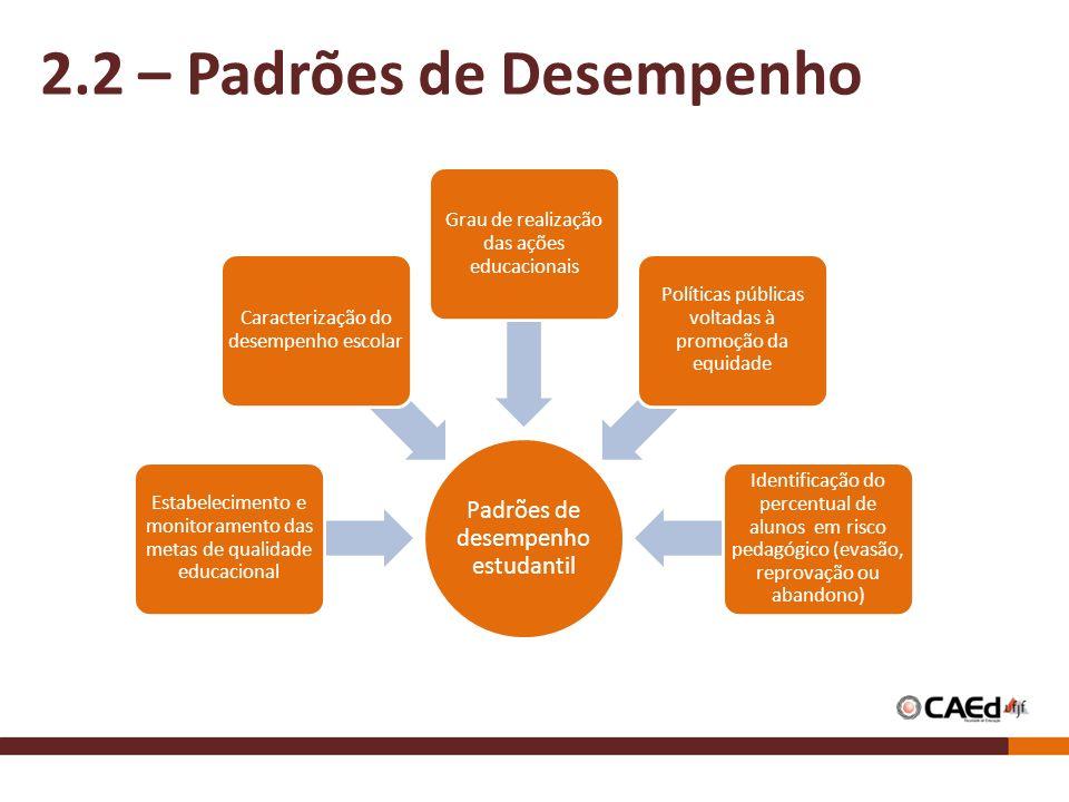 2.2 – Padrões de Desempenho Padrões de desempenho estudantil Estabelecimento e monitoramento das metas de qualidade educacional Caracterização do dese