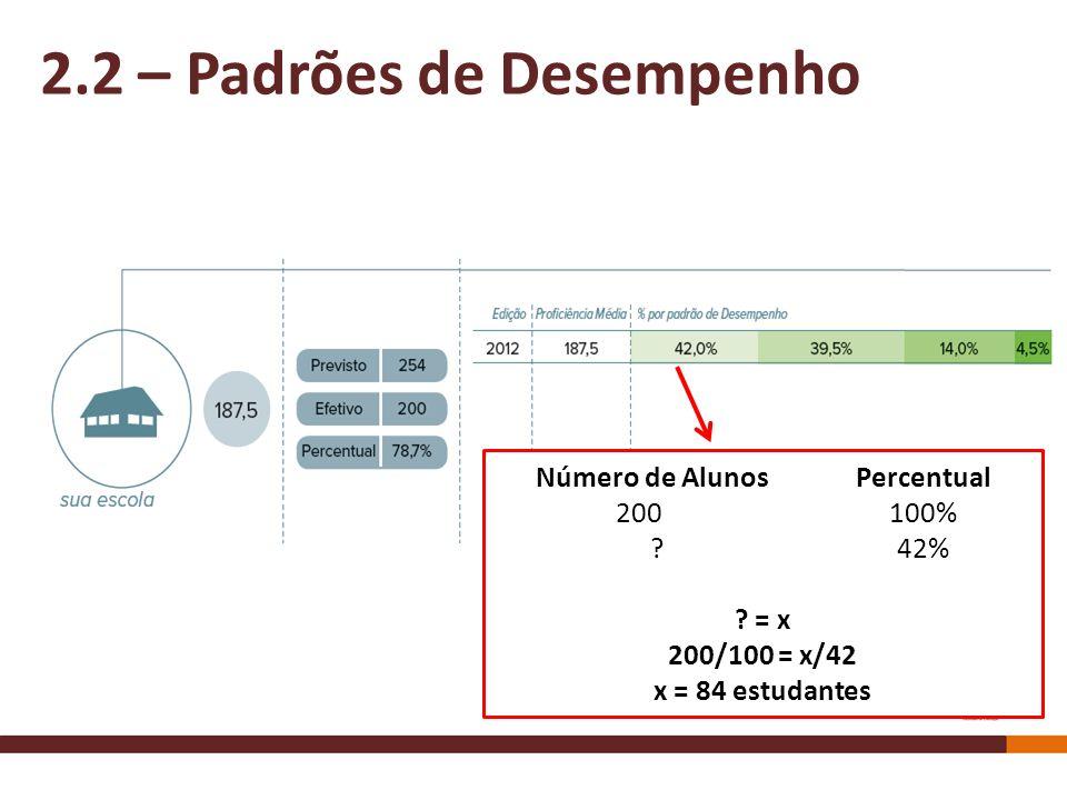 Número de AlunosPercentual 200 100% ?42% ? = x 200/100 = x/42 x = 84 estudantes