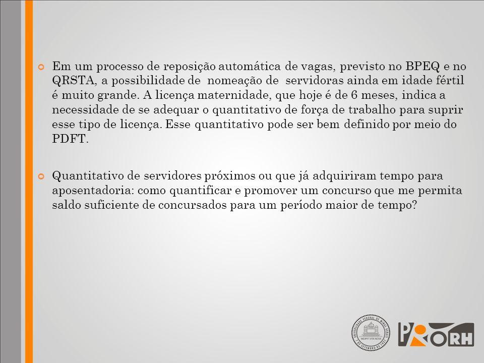 Em um processo de reposição automática de vagas, previsto no BPEQ e no QRSTA, a possibilidade de nomeação de servidoras ainda em idade fértil é muito