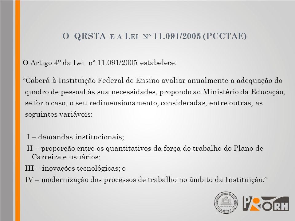 O QRSTA E A L EI Nº 11.091/2005 (PCCTAE) O Artigo 4 º da Lei nº 11.091/2005 estabelece: Caberá à Instituição Federal de Ensino avaliar anualmente a ad