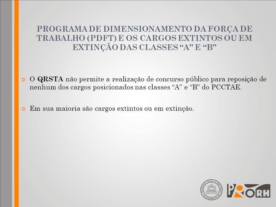 PROGRAMA DE DIMENSIONAMENTO DA FORÇA DE TRABALHO (PDFT) E OS CARGOS EXTINTOS OU EM EXTINÇÃO DAS CLASSES A E B O QRSTA não permite a realização de conc