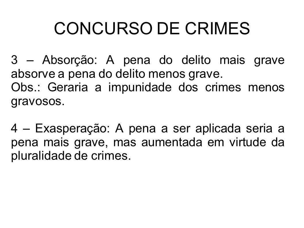 CONCURSO DE CRIMES 3 – Absorção: A pena do delito mais grave absorve a pena do delito menos grave. Obs.: Geraria a impunidade dos crimes menos gravoso