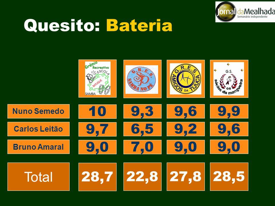 9,3 10 9,6 9,9 6,5 9,7 9,2 9,6 7,0 9,0 22,8 28,7 27,8 28,5 Nuno Semedo Carlos Leitão Bruno Amaral Total Quesito: Bateria