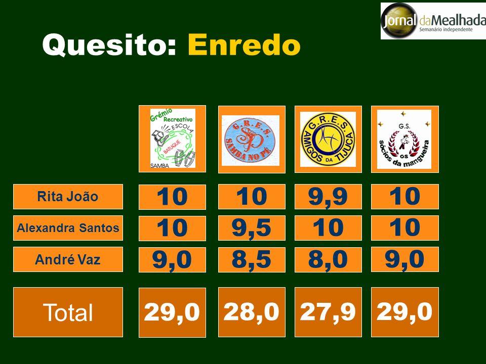 10 9,9 10 9,5 10 8,5 9,0 8,0 9,0 28,0 29,0 27,9 29,0 Rita João Alexandra Santos André Vaz Total Quesito: Enredo