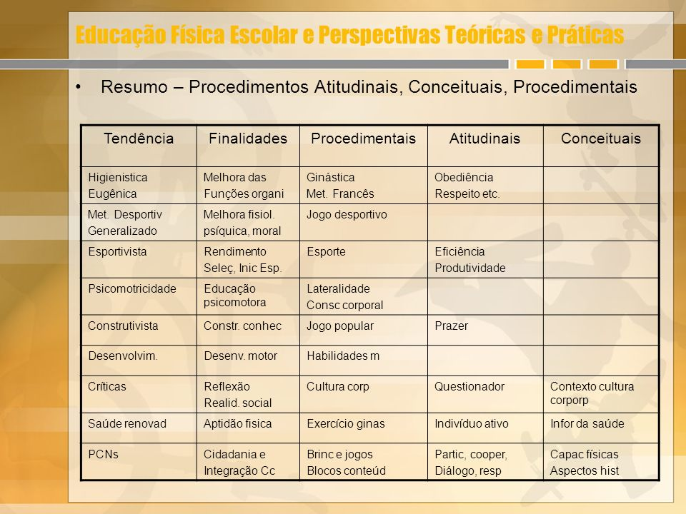 Educação Física Escolar e Perspectivas Teóricas e Práticas Resumo – Procedimentos Atitudinais, Conceituais, Procedimentais TendênciaFinalidadesProcedi