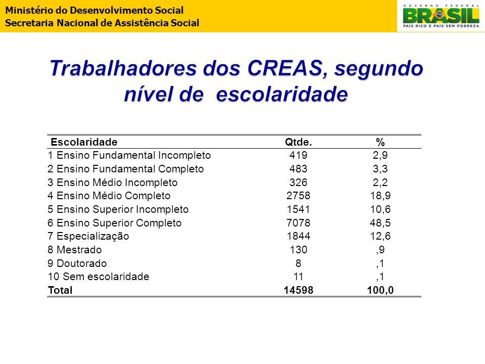 Ministério do Desenvolvimento Social Secretaria Nacional de Assistência Social EscolaridadeQtde.% 1 Ensino Fundamental Incompleto4192,9 2 Ensino Funda