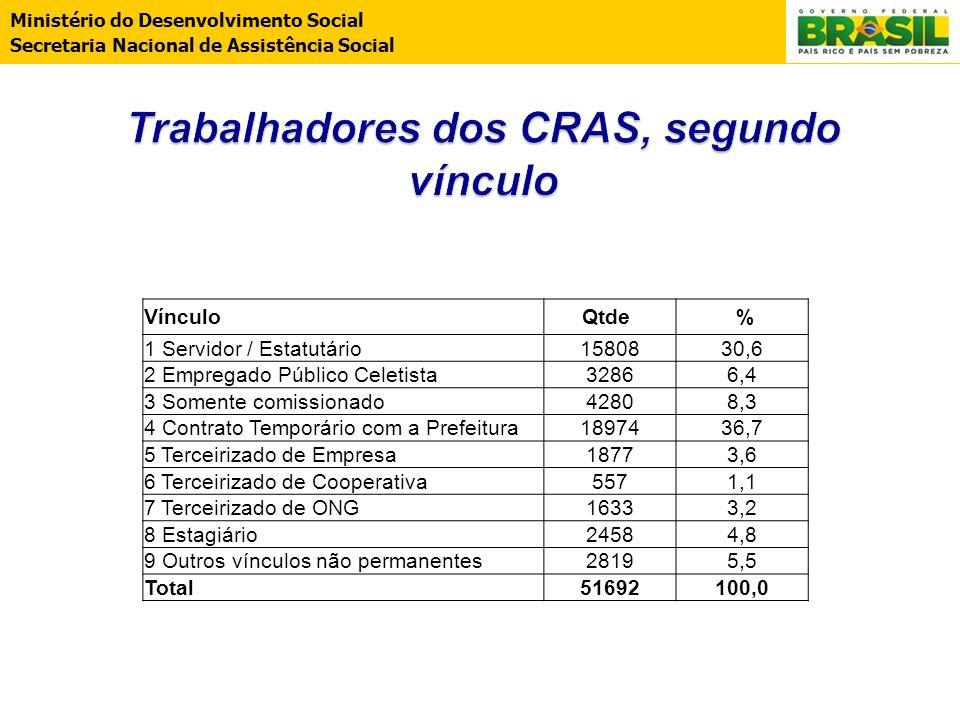 Ministério do Desenvolvimento Social Secretaria Nacional de Assistência Social VínculoQtde % 1 Servidor / Estatutário1580830,6 2 Empregado Público Cel