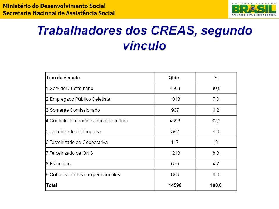 Ministério do Desenvolvimento Social Secretaria Nacional de Assistência Social Tipo de vínculoQtde. % 1 Servidor / Estatutário450330,8 2 Empregado Púb