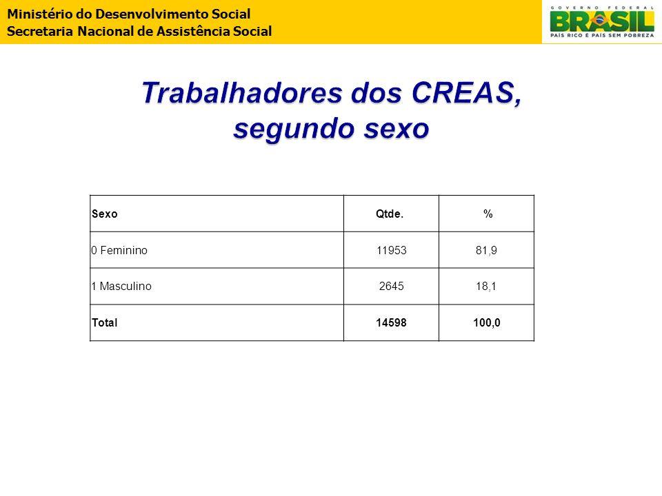 Ministério do Desenvolvimento Social Secretaria Nacional de Assistência Social SexoQtde. % 0 Feminino1195381,9 1 Masculino264518,1 Total14598100,0