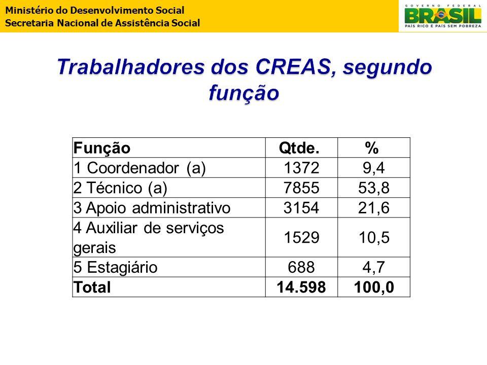 Ministério do Desenvolvimento Social Secretaria Nacional de Assistência Social FunçãoQtde. % 1 Coordenador (a)13729,4 2 Técnico (a)785553,8 3 Apoio ad
