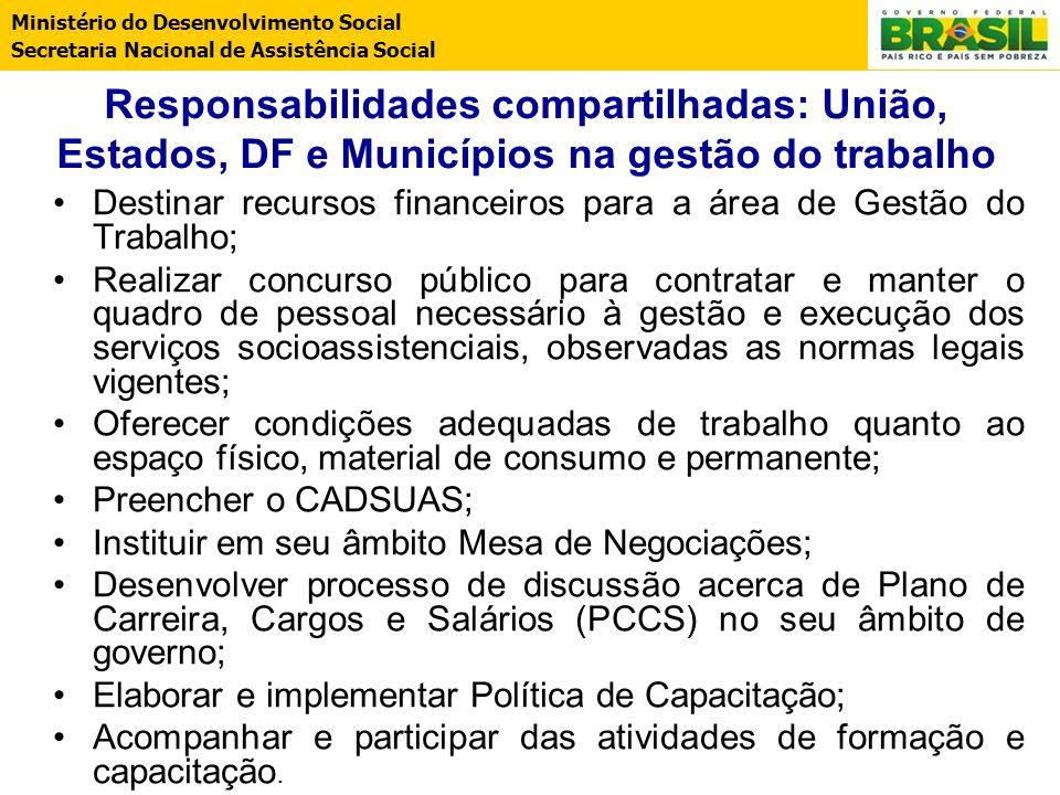 Ministério do Desenvolvimento Social Secretaria Nacional de Assistência Social Responsabilidades compartilhadas: União, Estados, DF e Municípios na ge