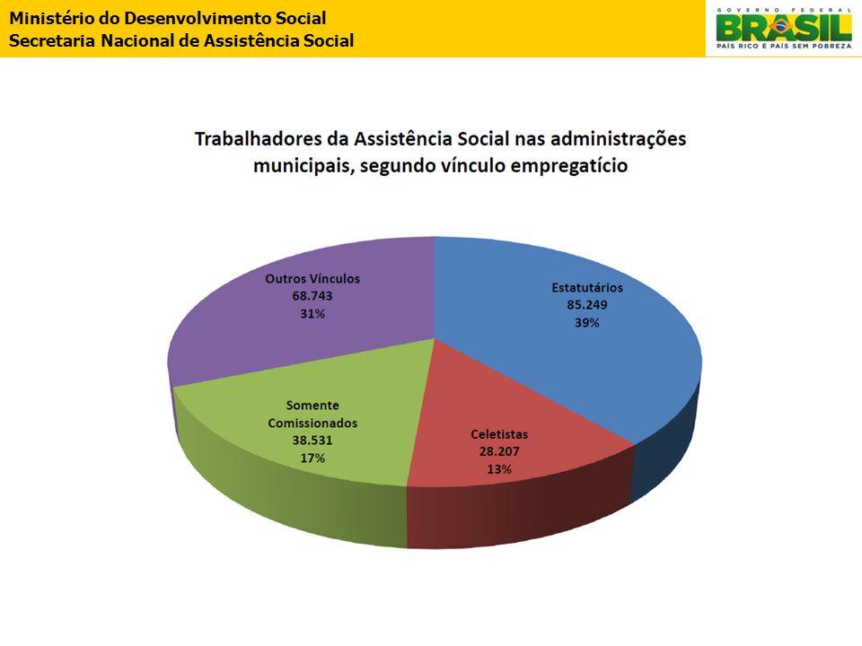 Ministério do Desenvolvimento Social Secretaria Nacional de Assistência Social